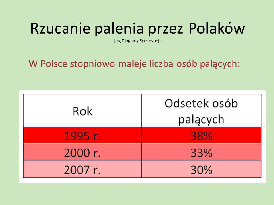Rzucanie palenia przez Polaków [wg Diagnozy Społecznej]